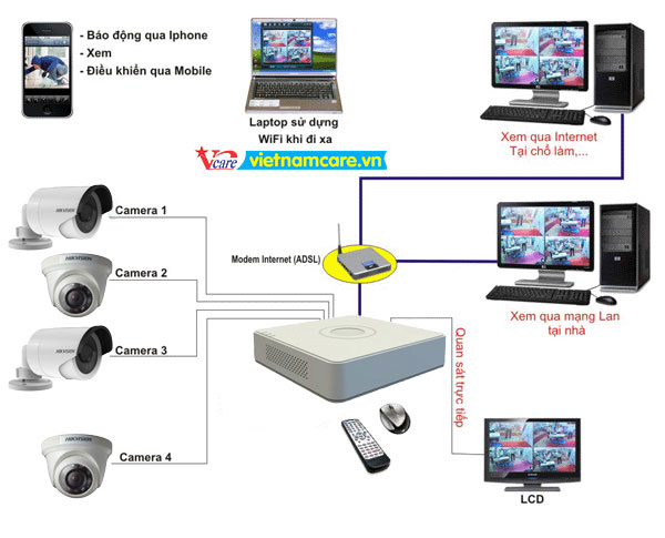 Lắp đặt camera quan sát giá rẽ tại quận 7